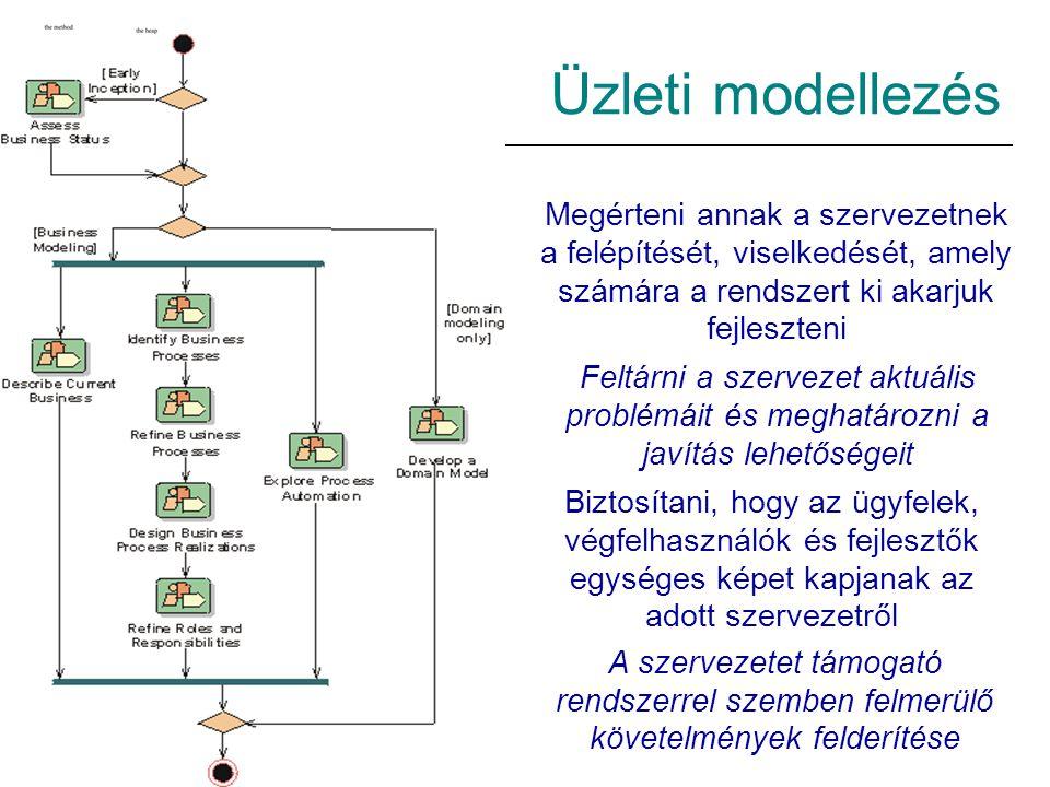 Üzleti modellezés Megérteni annak a szervezetnek a felépítését, viselkedését, amely számára a rendszert ki akarjuk fejleszteni Feltárni a szervezet aktuális problémáit és meghatározni a javítás lehetőségeit Biztosítani, hogy az ügyfelek, végfelhasználók és fejlesztők egységes képet kapjanak az adott szervezetről A szervezetet támogató rendszerrel szemben felmerülő követelmények felderítése