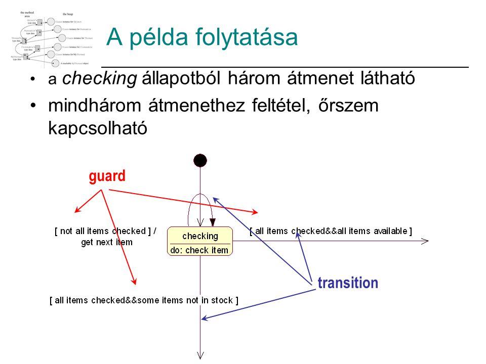 A példa folytatása a checking állapotból három átmenet látható mindhárom átmenethez feltétel, őrszem kapcsolható guard transition