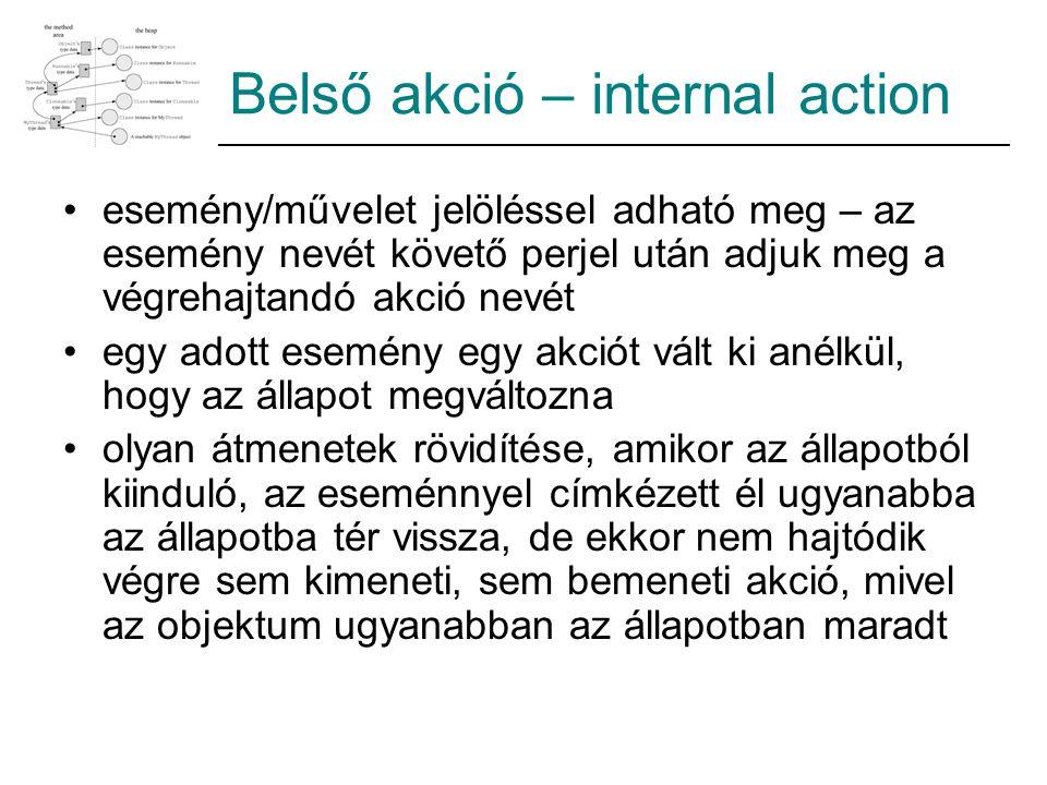 Belső akció – internal action esemény/művelet jelöléssel adható meg – az esemény nevét követő perjel után adjuk meg a végrehajtandó akció nevét egy adott esemény egy akciót vált ki anélkül, hogy az állapot megváltozna olyan átmenetek rövidítése, amikor az állapotból kiinduló, az eseménnyel címkézett él ugyanabba az állapotba tér vissza, de ekkor nem hajtódik végre sem kimeneti, sem bemeneti akció, mivel az objektum ugyanabban az állapotban maradt