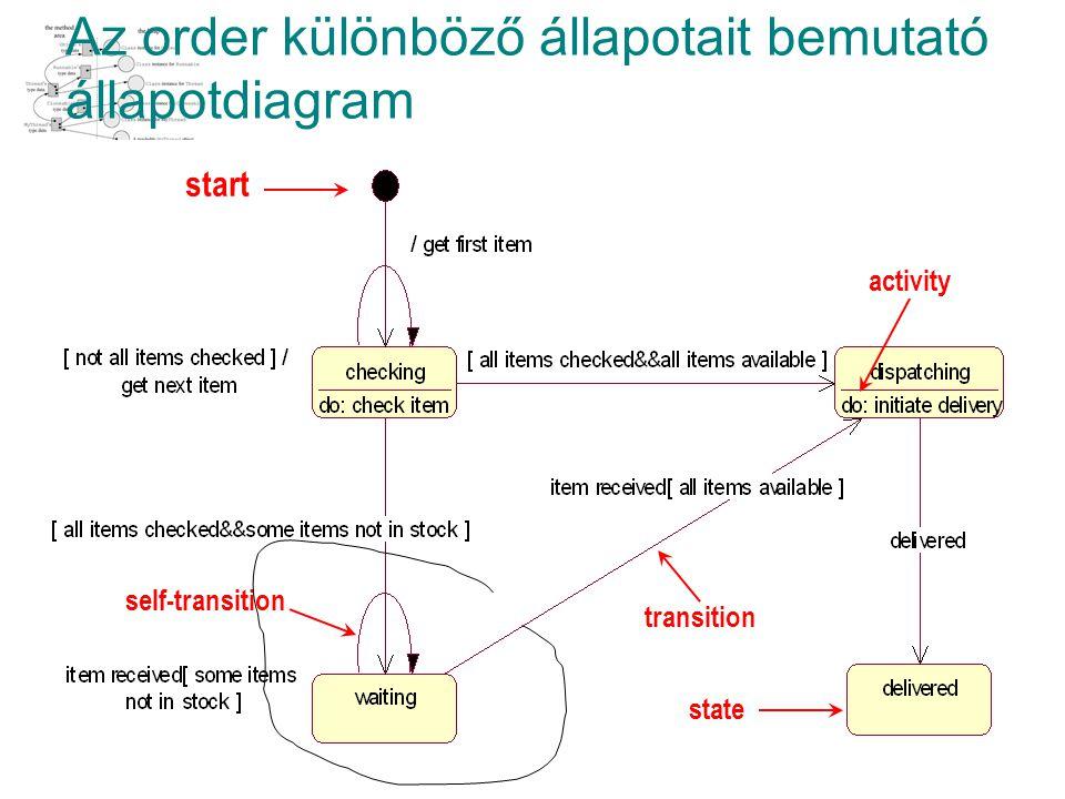 Az order különböző állapotait bemutató állapotdiagram start self-transition transition activity state