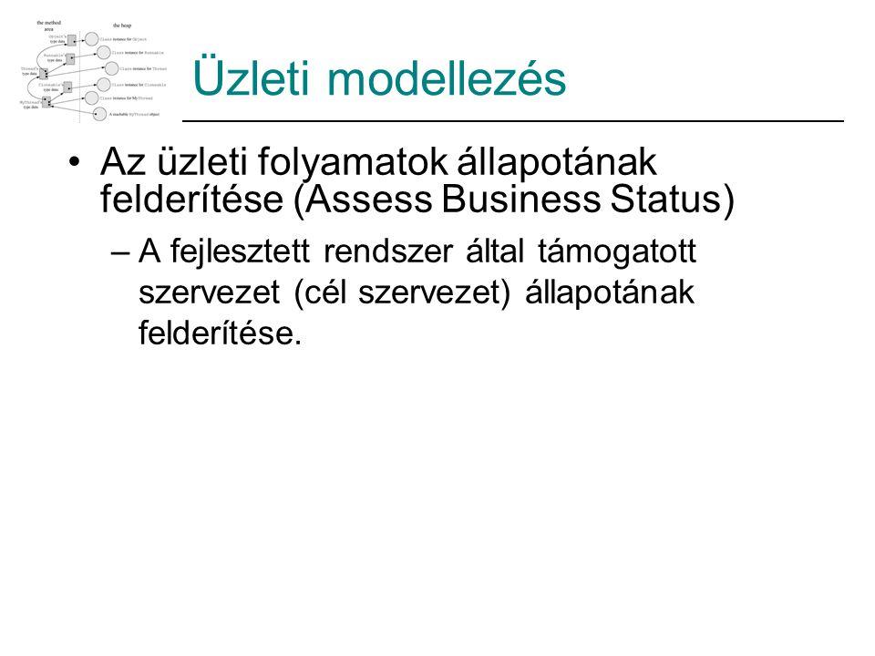 Az üzleti folyamatok állapotának felderítése (Assess Business Status) –A fejlesztett rendszer által támogatott szervezet (cél szervezet) állapotának f