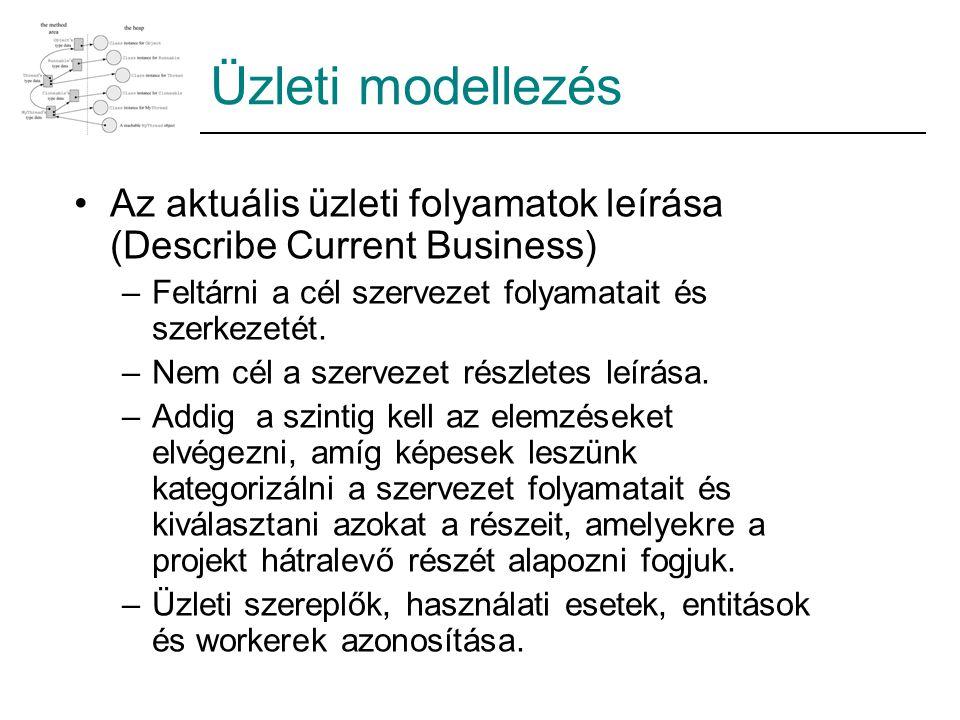 Üzleti modellezés Az aktuális üzleti folyamatok leírása (Describe Current Business) –Feltárni a cél szervezet folyamatait és szerkezetét.