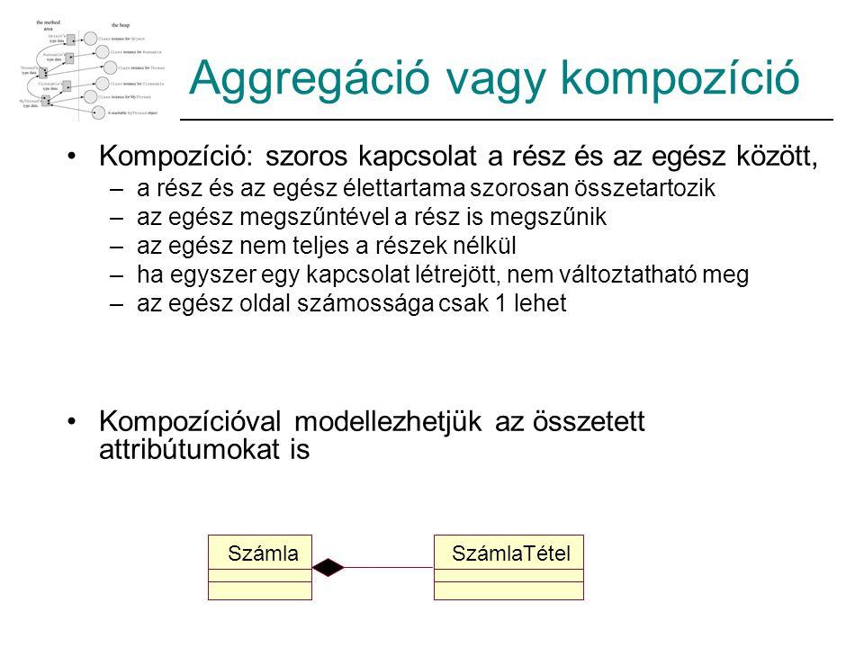 Aggregáció vagy kompozíció Kompozíció: szoros kapcsolat a rész és az egész között, –a rész és az egész élettartama szorosan összetartozik –az egész megszűntével a rész is megszűnik –az egész nem teljes a részek nélkül –ha egyszer egy kapcsolat létrejött, nem változtatható meg –az egész oldal számossága csak 1 lehet Kompozícióval modellezhetjük az összetett attribútumokat is SzámlaTételSzámla