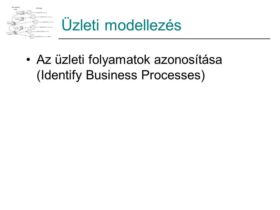 Üzleti modellezés Az üzleti folyamatok azonosítása (Identify Business Processes)