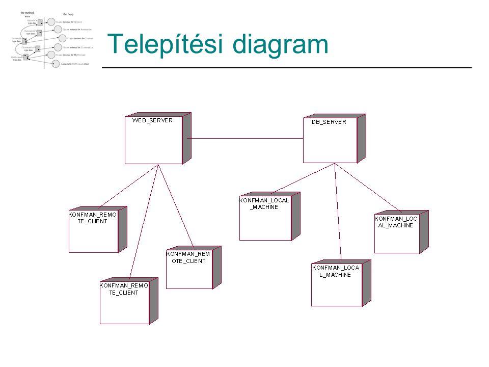 Telepítési diagram