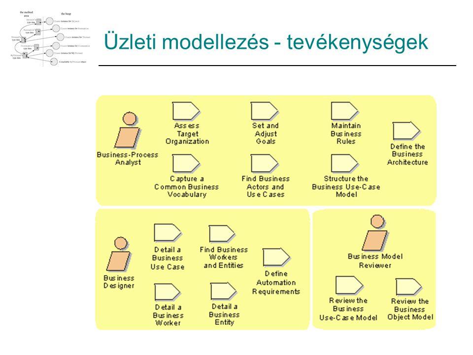 Üzleti modellezés - tevékenységek