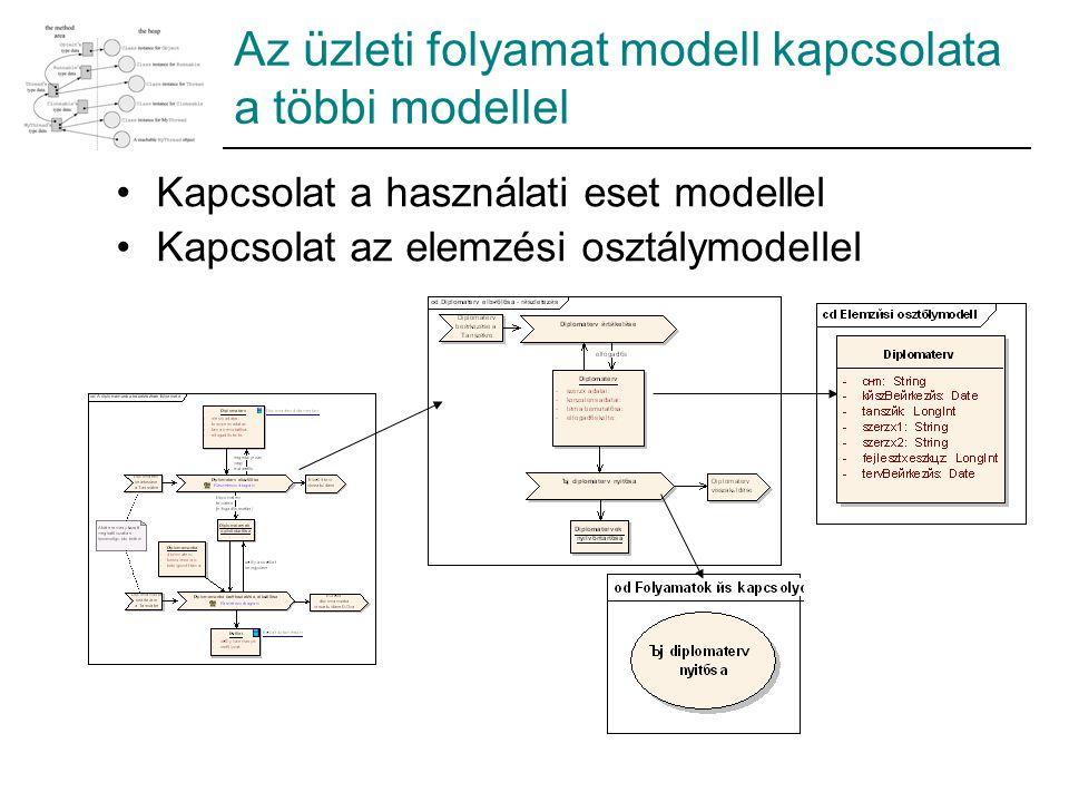 Az üzleti folyamat modell kapcsolata a többi modellel Kapcsolat a használati eset modellel Kapcsolat az elemzési osztálymodellel