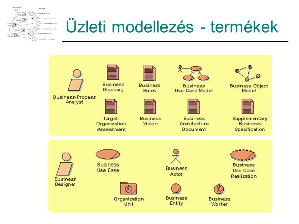 Üzleti modellezés - termékek