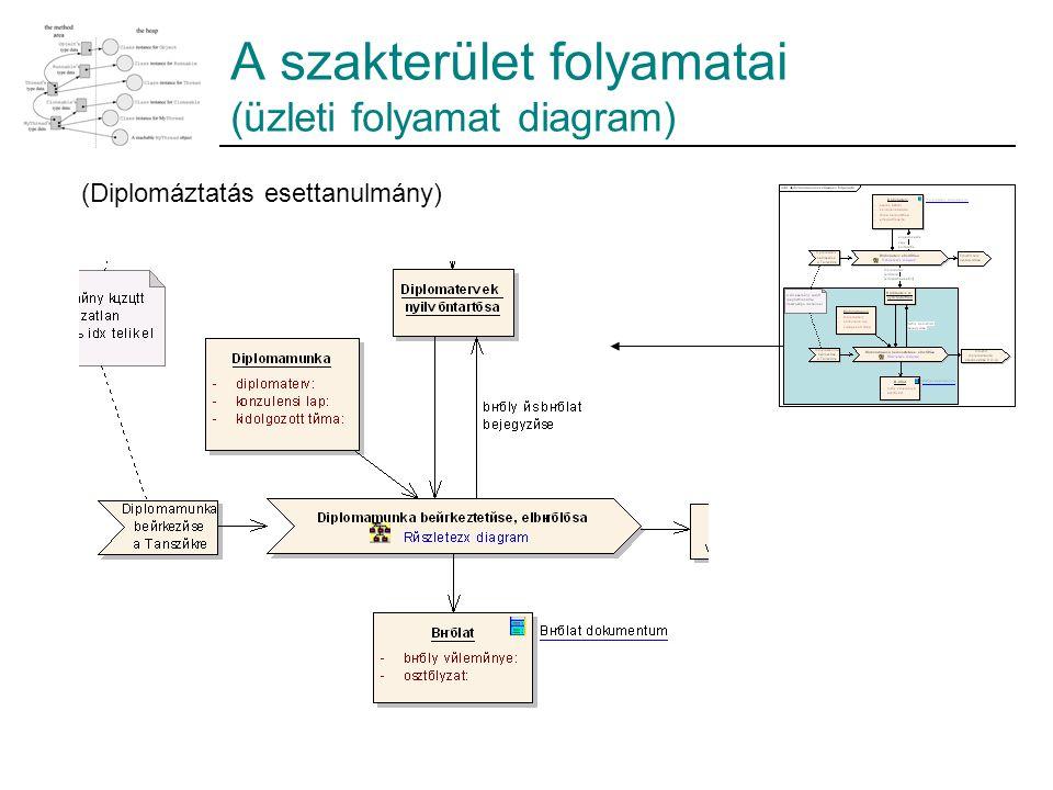 A szakterület folyamatai (üzleti folyamat diagram) (Diplomáztatás esettanulmány)