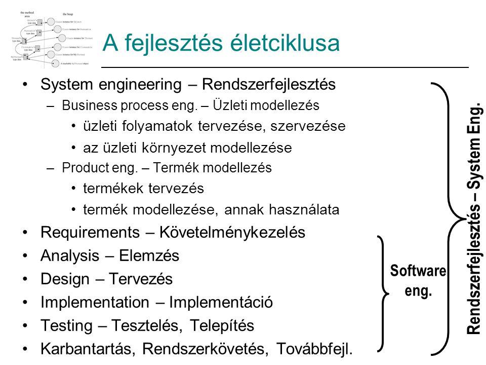 A fejlesztés életciklusa System engineering – Rendszerfejlesztés –Business process eng. – Üzleti modellezés üzleti folyamatok tervezése, szervezése az
