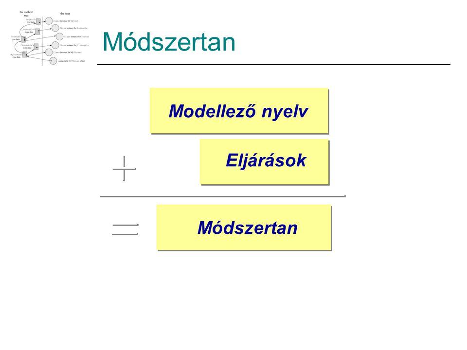 Módszertan Modellező nyelv Eljárások