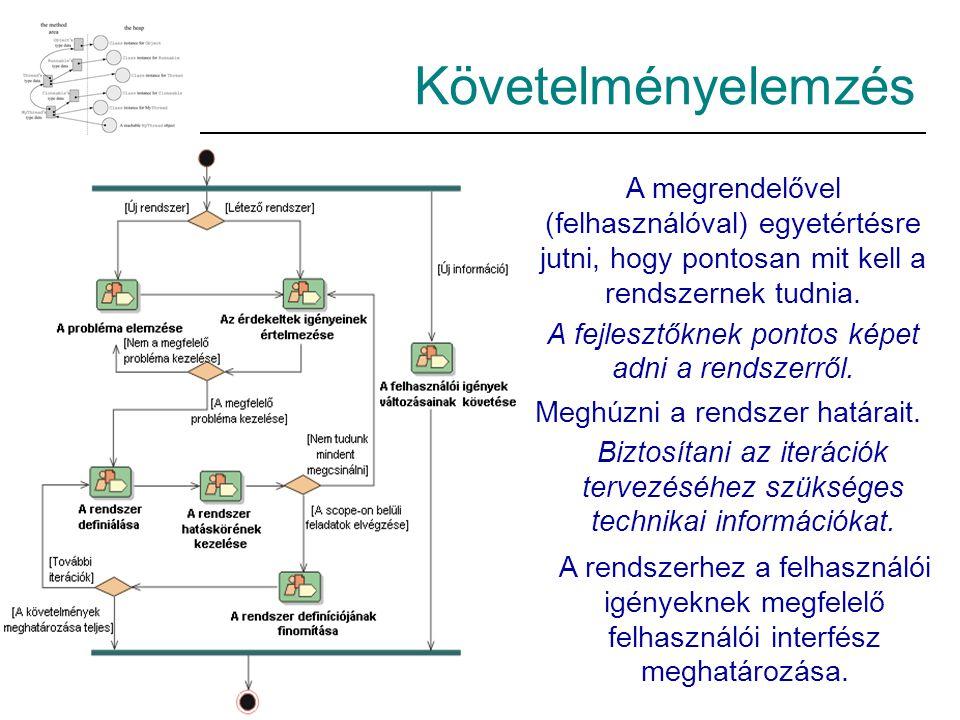 Követelményelemzés A megrendelővel (felhasználóval) egyetértésre jutni, hogy pontosan mit kell a rendszernek tudnia. A fejlesztőknek pontos képet adni