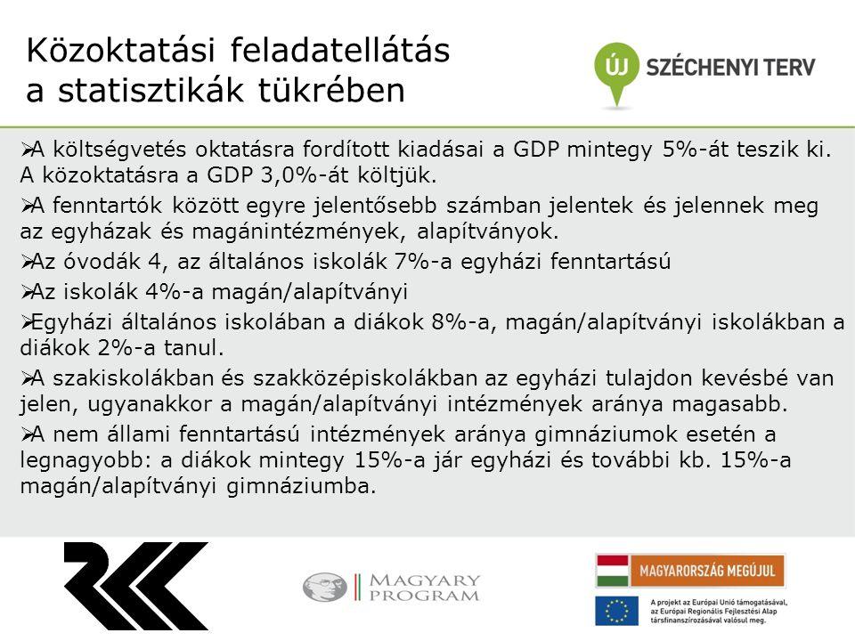  Az óvodák és az óvodai férőhelyek száma megközelítőleg egytizedével csökkent az elmúlt két évtizedben  Magyarországon 2011-ben összesen 341 ezer óvodás és 4300 óvodai feladat ellátási hely volt.