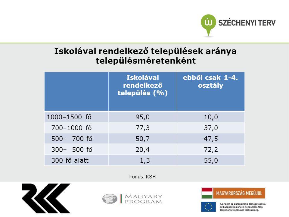 A különböző méretű települések iskoláiban a bejárok aránya átlagosan TelepüléskategóriaBejárók (%) Budapest 8,5 100 ezer fő fölött12,7 30–100 ezer fő12,4 10– 30 ezer fő12,3 Mindösszesen29,4 Forrás: KSH