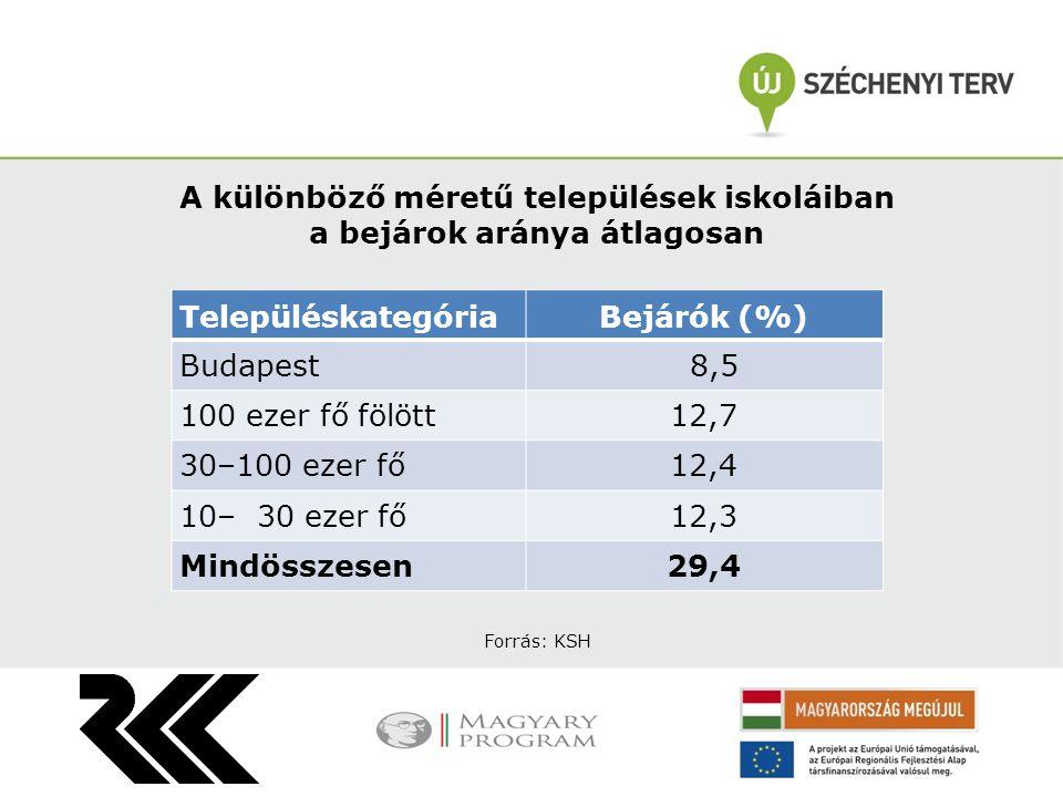 Más településről bejáró általános iskolások aránya megyénként MegyékBejárók aránya (%) Vas41,8 Baranya38,7 Zala37,3 Veszprém33,4 Somogy27,4 Nógrád23,2 Borsod-Abaúj-Zemplén23,0 Győr-Moson-Sopron21,4 Heves15,6 Tolna15,5 Komárom-Esztergom14,9 Szabolcs-Szatmár-Bereg14,5 Pest13,9 Fejér11,5 Csongrád 9,8 Jász-Nagykun-Szolnok 9,6 Hajdú-Bihar 9,2 Bács-Kiskun 8,6 Budapest 8,5 Békés 5,9 Forrás: KSH