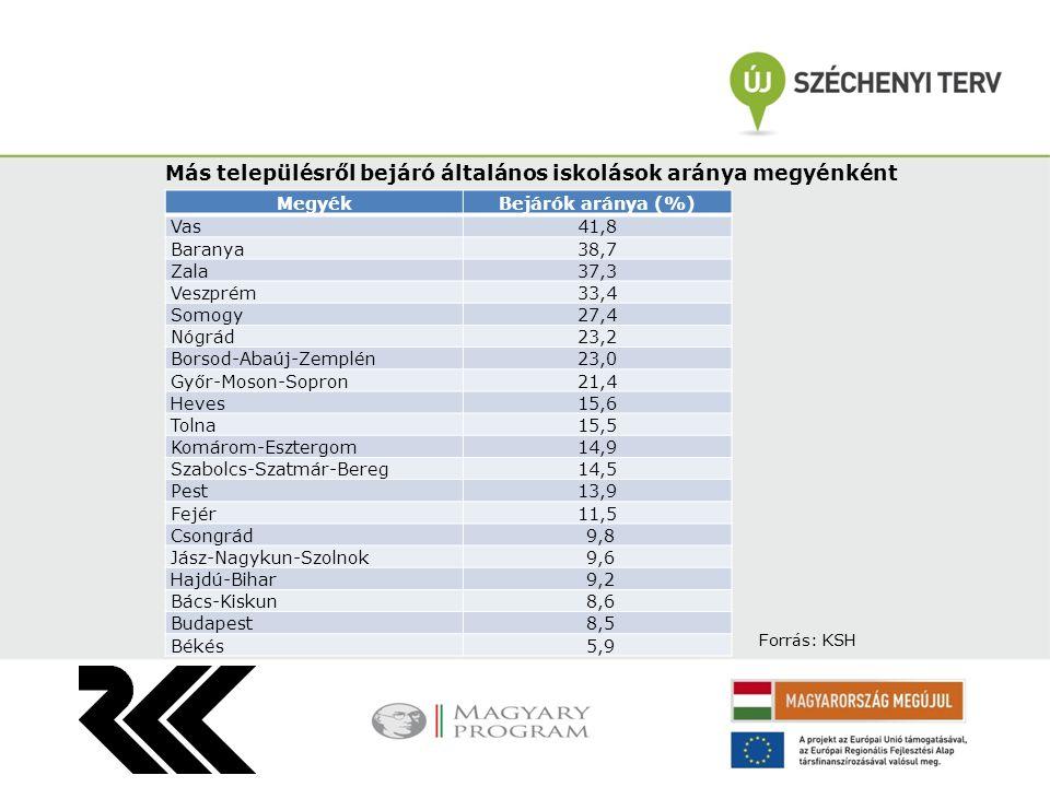 Iskolák átlagos tanulólétszáma és átlagos osztálylétszám megyénként Megye Iskolák átlagos tanulólétszáma Átlagos osztálylétszám Budapest30321,6 Hajdú-Bihar26621,7 Pest26320,4 Jász-Nagykun-Szolnok21518,8 Szabolcs-Szatmár-Bereg19518,8 Csongrád19120,4 Békés18617,6 Fejér18318,3 Bács-Kiskun17917,9 Borsod-Abaúj-Zemplén16817,5 Komárom-Esztergom16517,4 Heves16017,4 Tolna15215,6 Baranya14016,5 Veszprém13818,8 Somogy13717,5 Győr-Moson-Sopron12916,1 Nógrád12415,8 Zala12415,0 Vas11914,6 Forrás: KSH