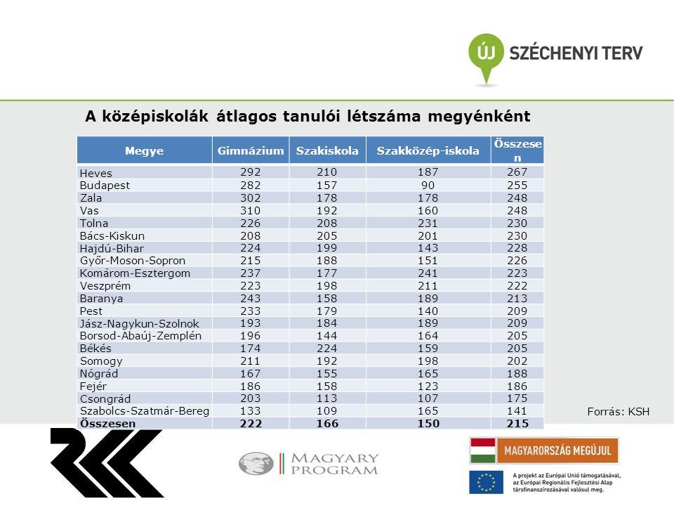 Más településről bejáró és kollégista középiskolások aránya megyénként MegyeBejáró (%)Kollégista (%) Nógrád42,1 4,4 Pest40,7 2,5 Heves37,712,3 Borsod-Abaúj-Zemplén37,1 7,1 Fejér36,7 5,3 Zala35,4 6,4 Szabolcs-Szatmár-Bereg34,9 8,9 Komárom-Esztergom34,4 4,2 Vas32,8 9,4 Tolna32,8 8,3 Győr-Moson-Sopron31,7 9,4 Veszprém30,6 9,1 Békés29,411,5 Jász-Nagykun-Szolnok28,9 6,4 Somogy28,910,7 Budapest27,3 2,9 Bács-Kiskun27,2 7,9 Hajdú-Bihar27,1 8,7 Baranya26,9 8,9 Csongrád24,6 8,1 Összesen31,4 6,7 Forrás: KSH