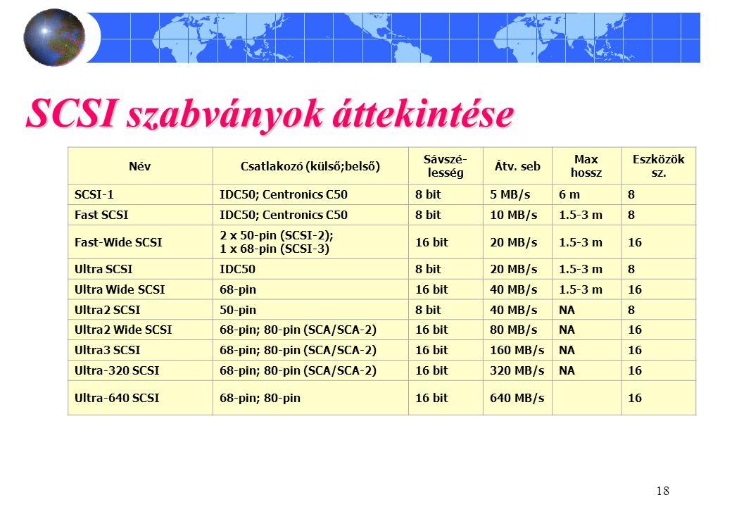 18 SCSI szabványok áttekintése NévCsatlakozó (külső;belső) Sávszé- lesség Átv.