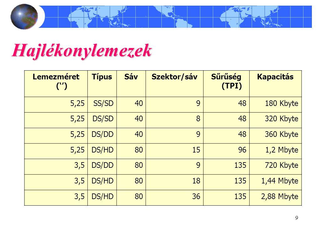 9 Hajlékonylemezek Lemezméret ('') TípusSávSzektor/sávSűrűség (TPI) Kapacitás 5,25SS/SD40948180 Kbyte 5,25DS/SD40848320 Kbyte 5,25DS/DD40948360 Kbyte 5,25DS/HD8015961,2 Mbyte 3,5DS/DD809135720 Kbyte 3,5DS/HD80181351,44 Mbyte 3,5DS/HD80361352,88 Mbyte