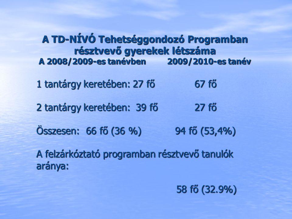 A TD-NÍVÓ Tehetséggondozó Programban résztvevő gyerekek létszáma A 2008/2009-es tanévben 2009/2010-es tanév 1 tantárgy keretében: 27 fő 67 fő 2 tantár