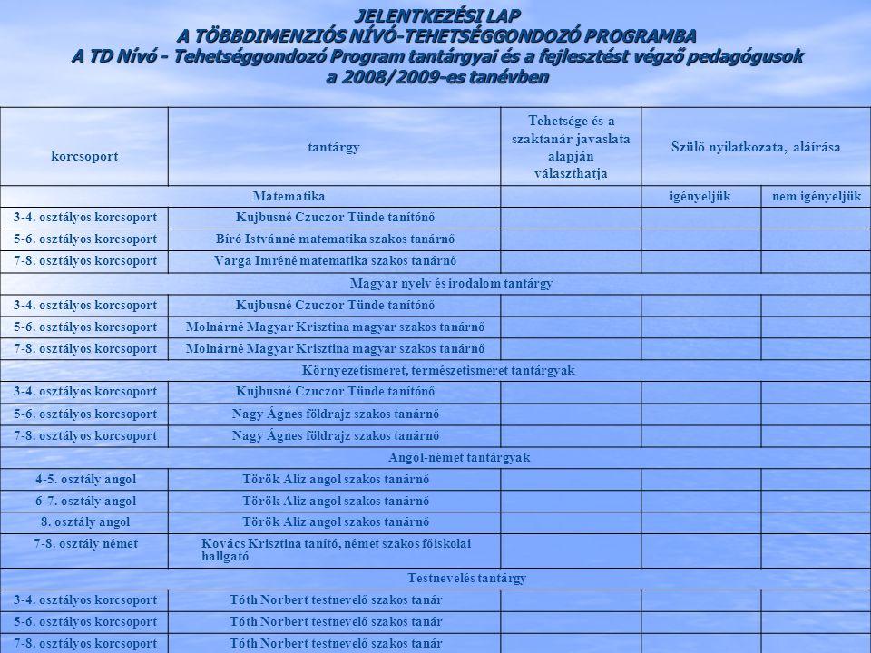 A TD Nívó - Tehetséggondozó Program tantárgyai és a fejlesztést végző pedagógusok a 2008/2009-es tanévben Tanuló neve, osztálya: korcsoport tantárgy T