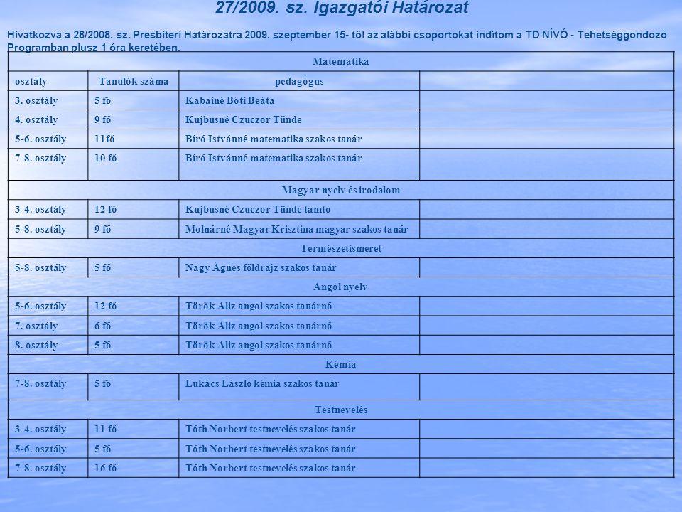 27/2009. sz. Igazgatói Határozat Hivatkozva a 28/2008. sz. Presbiteri Határozatra 2009. szeptember 15- től az alábbi csoportokat indítom a TD NÍVÓ - T
