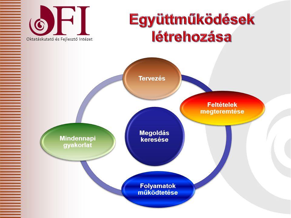 Oktatáskutató és Fejlesztő Intézet Megoldás keresése Tervezés Feltételek megteremtése Folyamatok működtetése Mindennapi gyakorlat