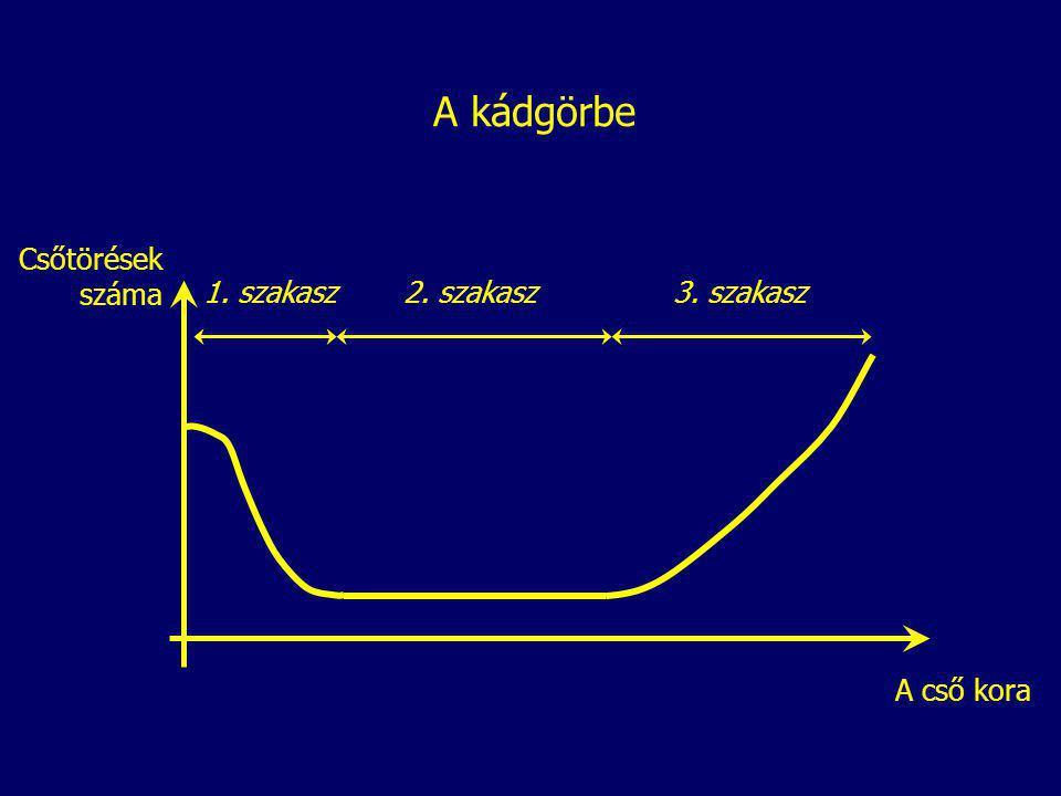 A kádgörbe A cső kora Csőtörések száma 1. szakasz2. szakasz3. szakasz
