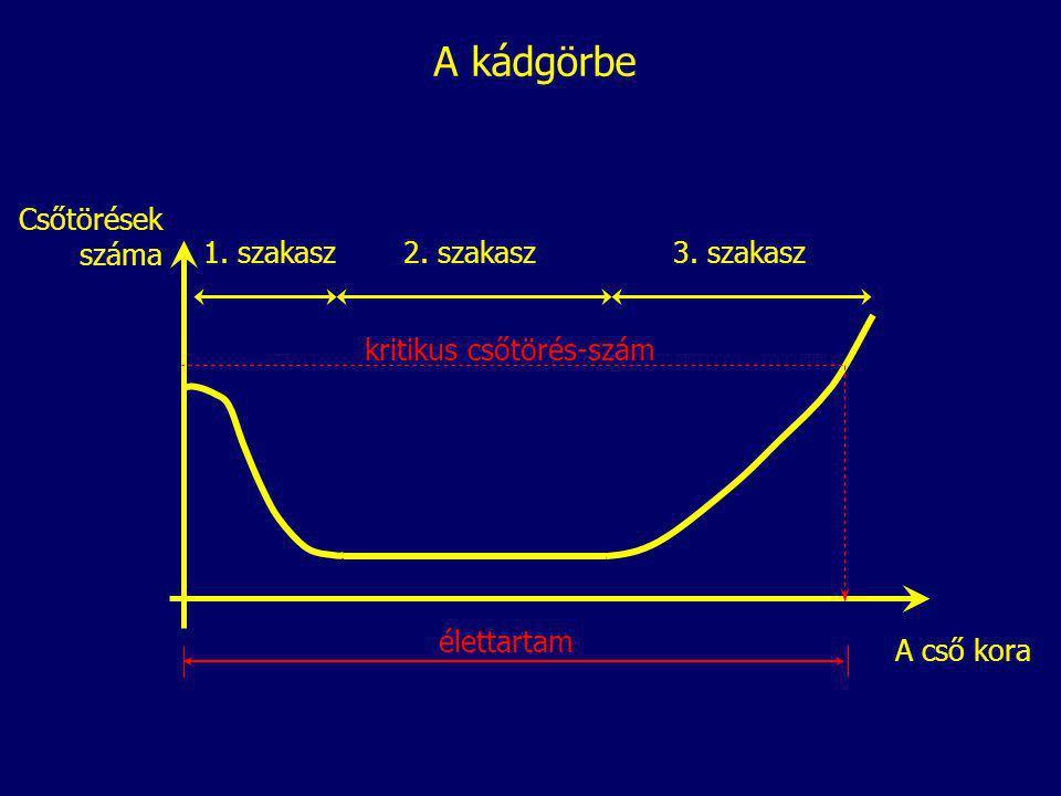 A kádgörbe A cső kora Csőtörések száma 1. szakasz2. szakasz3. szakasz kritikus csőtörés-szám élettartam
