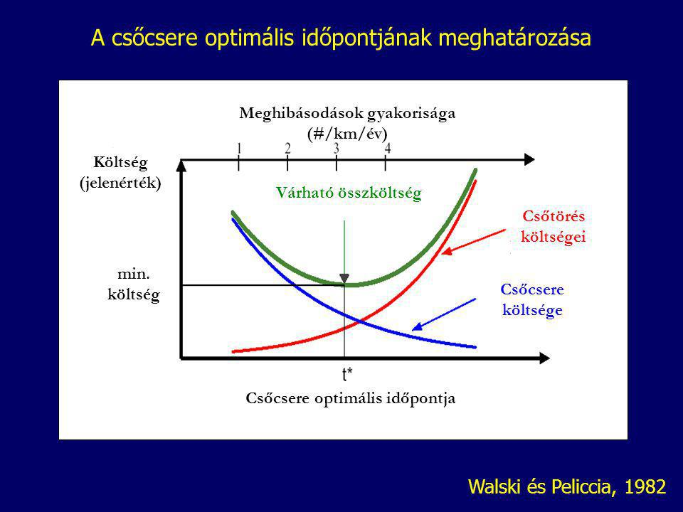Meghibásodások gyakorisága (#/km/év) Költség (jelenérték) min.