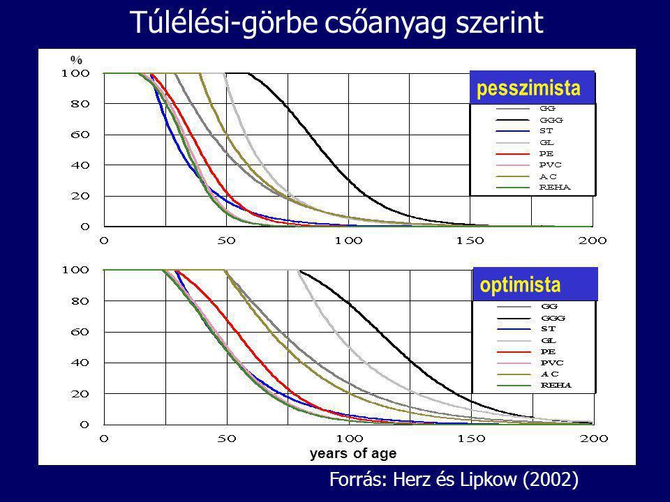 Túlélési-görbe csőanyag szerint short life long life % years of age pesszimista optimista Forrás: Herz és Lipkow (2002)