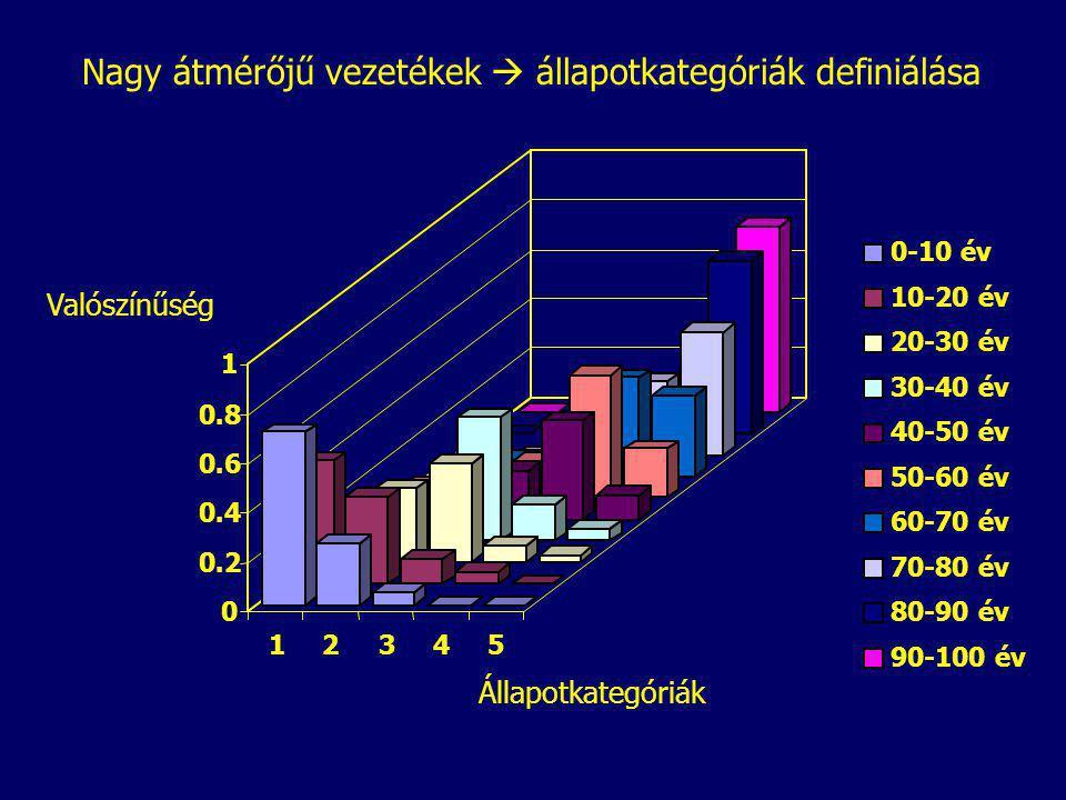 0 0.2 0.4 0.6 0.8 1 Valószínűség 12345 Állapotkategóriák 0-10 év 10-20 év 20-30 év 30-40 év 40-50 év 50-60 év 60-70 év 70-80 év 80-90 év 90-100 év Nagy átmérőjű vezetékek  állapotkategóriák definiálása