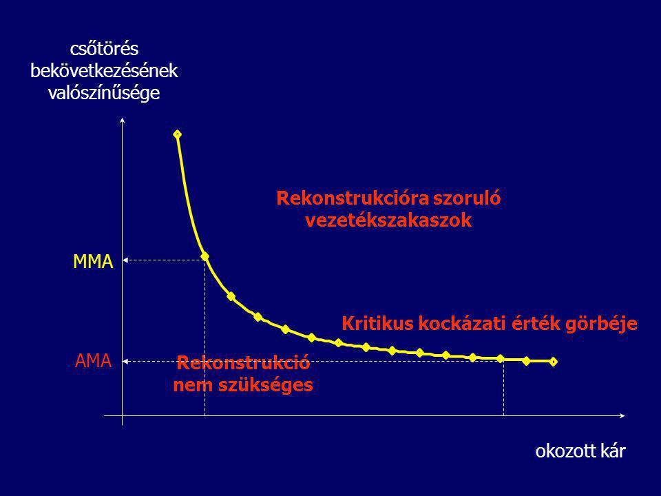 Rekonstrukcióra szoruló vezetékszakaszok okozott kár csőtörés bekövetkezésének valószínűsége Kritikus kockázati érték görbéje Rekonstrukció nem szüksé