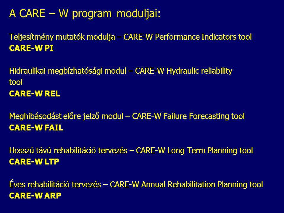 Teljesítmény mutatók modulja – CARE-W Performance Indicators tool CARE-W PI Hidraulikai megbízhatósági modul – CARE-W Hydraulic reliability tool CARE-W REL Meghibásodást előre jelző modul – CARE-W Failure Forecasting tool CARE-W FAIL Hosszú távú rehabilitáció tervezés – CARE-W Long Term Planning tool CARE-W LTP Éves rehabilitáció tervezés – CARE-W Annual Rehabilitation Planning tool CARE-W ARP A CARE – W program moduljai: