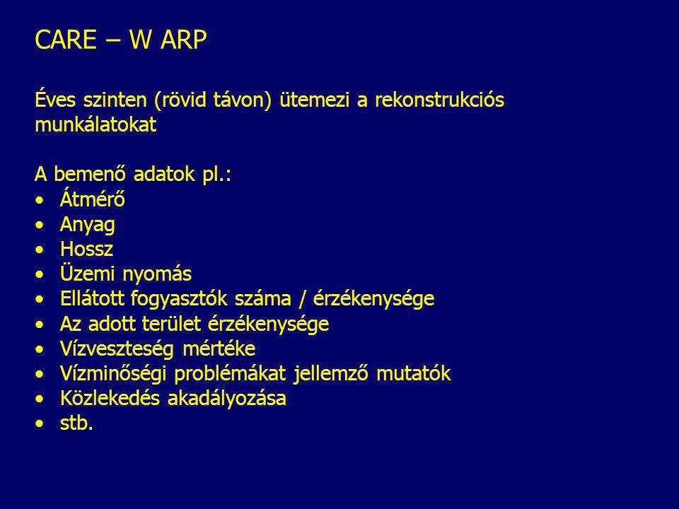 CARE – W ARP Éves szinten (rövid távon) ütemezi a rekonstrukciós munkálatokat A bemenő adatok pl.: Átmérő Anyag Hossz Üzemi nyomás Ellátott fogyasztók száma / érzékenysége Az adott terület érzékenysége Vízveszteség mértéke Vízminőségi problémákat jellemző mutatók Közlekedés akadályozása stb.