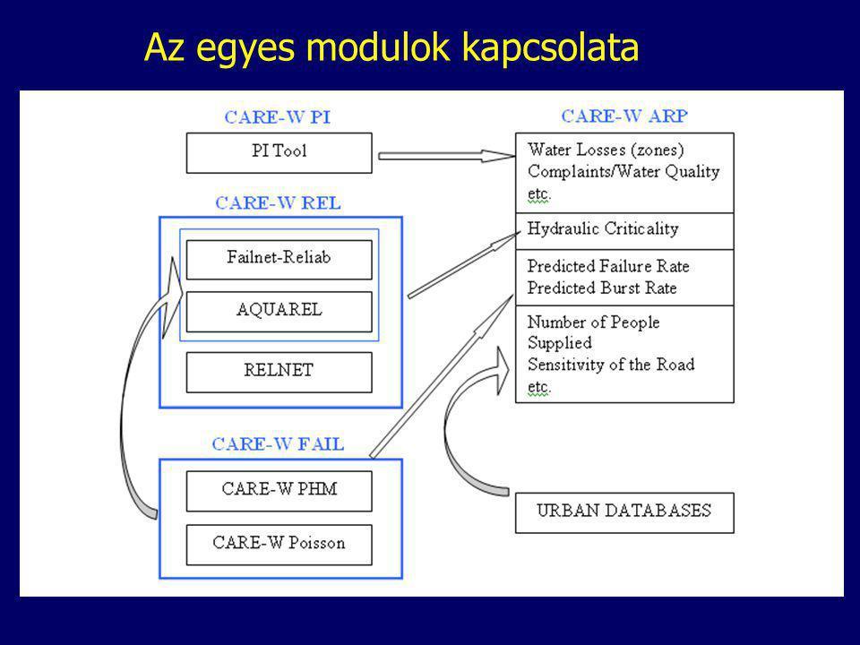 Az egyes modulok kapcsolata
