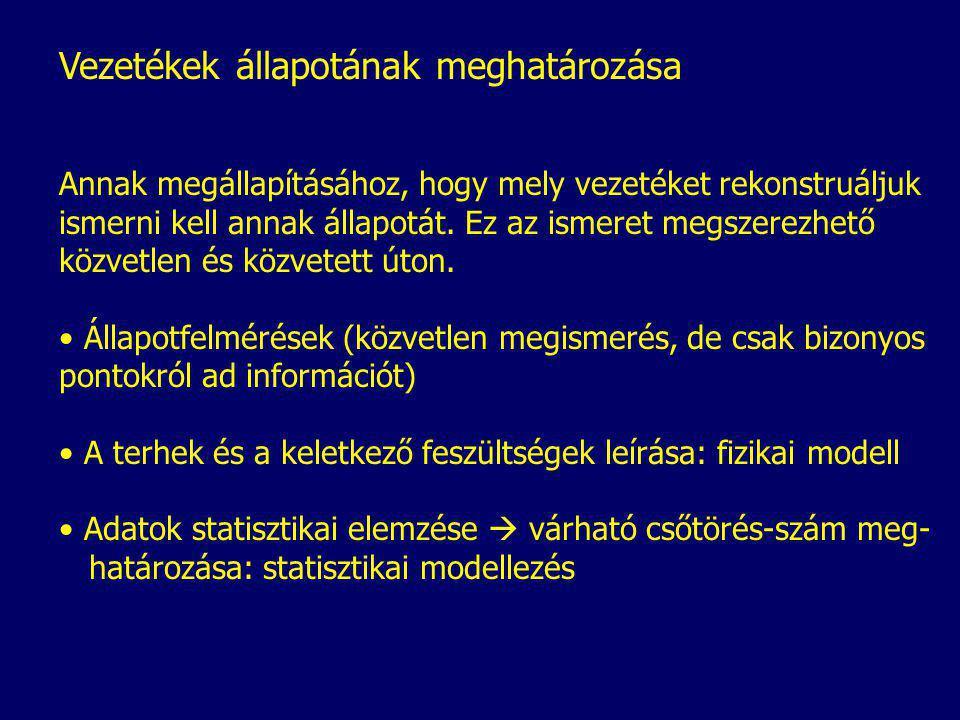 Herz, 1999 Élettartam gyakorisági görbéje adott kritikus csőtörés-számhoz tartozó élettartam t gyakoriság f(t)
