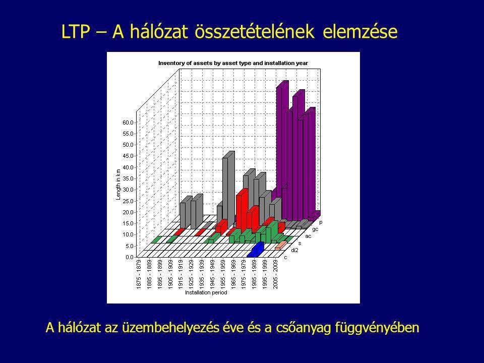 LTP – A hálózat összetételének elemzése A hálózat az üzembehelyezés éve és a csőanyag függvényében