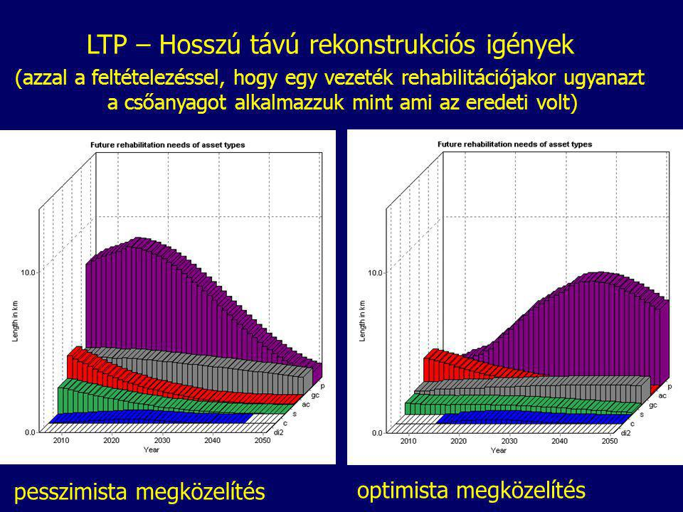 LTP – Hosszú távú rekonstrukciós igények (azzal a feltételezéssel, hogy egy vezeték rehabilitációjakor ugyanazt a csőanyagot alkalmazzuk mint ami az eredeti volt) pesszimista megközelítés optimista megközelítés
