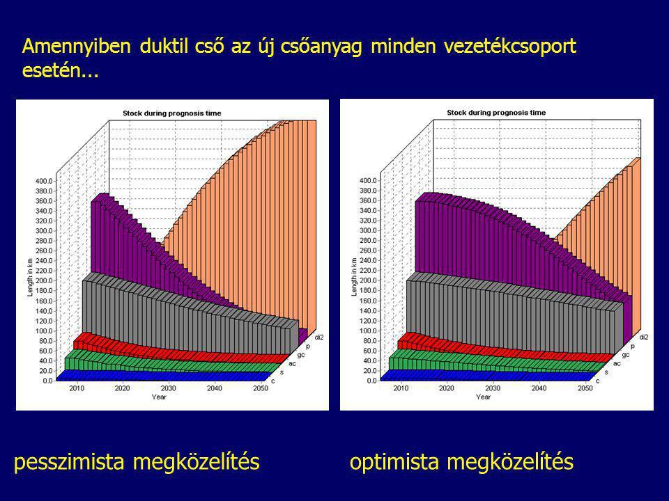 Amennyiben duktil cső az új csőanyag minden vezetékcsoport esetén... pesszimista megközelítésoptimista megközelítés