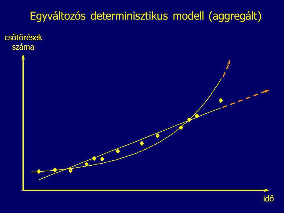 Egyváltozós determinisztikus modell (aggregált) idő csőtörések száma