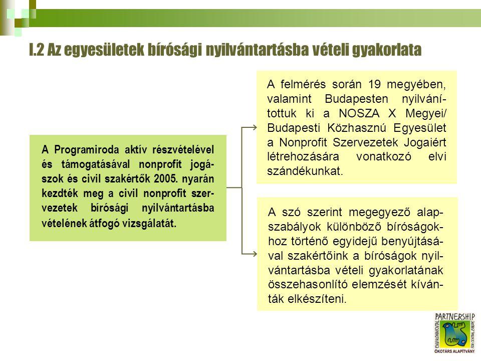I.2 Az egyesületek bírósági nyilvántartásba vételi gyakorlata A felmérés során 19 megyében, valamint Budapesten nyilvání- tottuk ki a NOSZA X Megyei/ Budapesti Közhasznú Egyesület a Nonprofit Szervezetek Jogaiért létrehozására vonatkozó elvi szándékunkat.