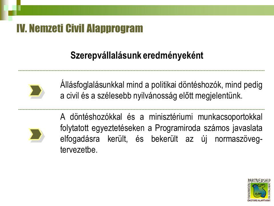 IV. Nemzeti Civil Alapprogram Állásfoglalásunkkal mind a politikai döntéshozók, mind pedig a civil és a szélesebb nyilvánosság előtt megjelentünk. A d