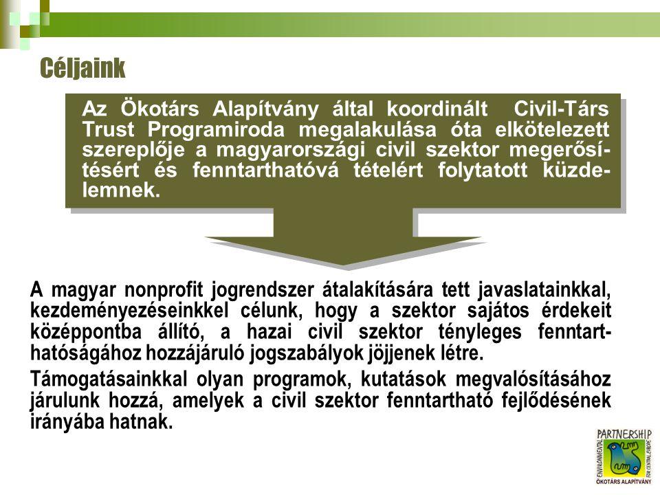 A magyar nonprofit jogrendszer átalakítására tett javaslatainkkal, kezdeményezéseinkkel célunk, hogy a szektor sajátos érdekeit középpontba állító, a hazai civil szektor tényleges fenntart- hatóságához hozzájáruló jogszabályok jöjjenek létre.