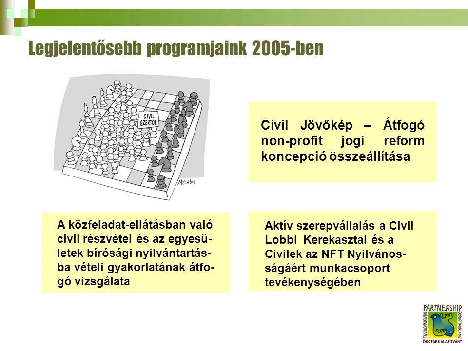 Legjelentősebb programjaink 2005-ben Civil Jövőkép – Átfogó non-profit jogi reform koncepció összeállítása A közfeladat-ellátásban való civil részvétel és az egyesü- letek bírósági nyilvántartás- ba vételi gyakorlatának átfo- gó vizsgálata Aktív szerepvállalás a Civil Lobbi Kerekasztal és a Civilek az NFT Nyilvános- ságáért munkacsoport tevékenységében