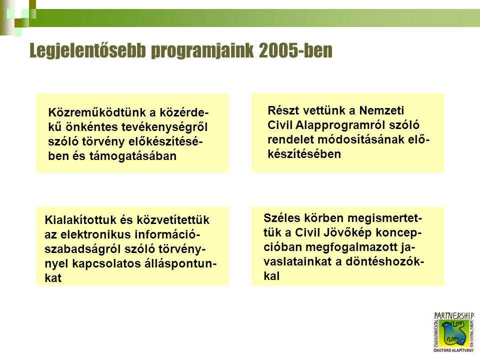 Legjelentősebb programjaink 2005-ben Közreműködtünk a közérde- kű önkéntes tevékenységről szóló törvény előkészítésé- ben és támogatásában Részt vettünk a Nemzeti Civil Alapprogramról szóló rendelet módosításának elő- készítésében Kialakítottuk és közvetítettük az elektronikus információ- szabadságról szóló törvény- nyel kapcsolatos álláspontun- kat Széles körben megismertet- tük a Civil Jövőkép koncep- cióban megfogalmazott ja- vaslatainkat a döntéshozók- kal