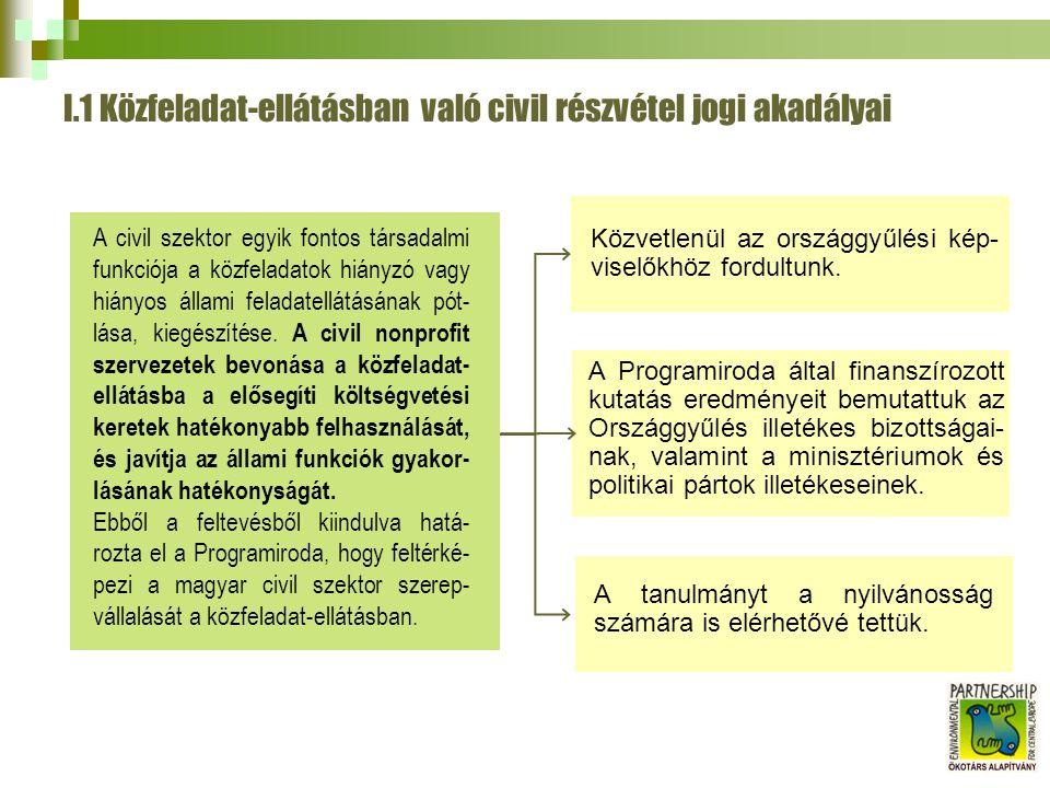 I.1 Közfeladat-ellátásban való civil részvétel jogi akadályai A Programiroda által finanszírozott kutatás eredményeit bemutattuk az Országgyűlés illetékes bizottságai- nak, valamint a minisztériumok és politikai pártok illetékeseinek.