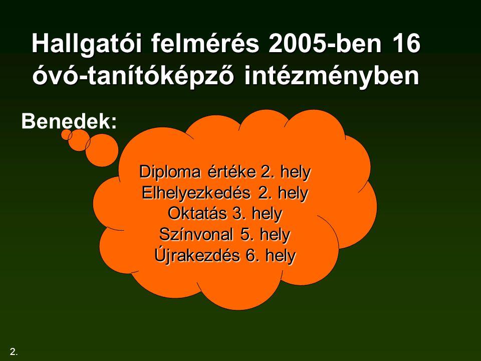 2. Hallgatói felmérés 2005-ben 16 óvó-tanítóképző intézményben Benedek: Diploma értéke 2.