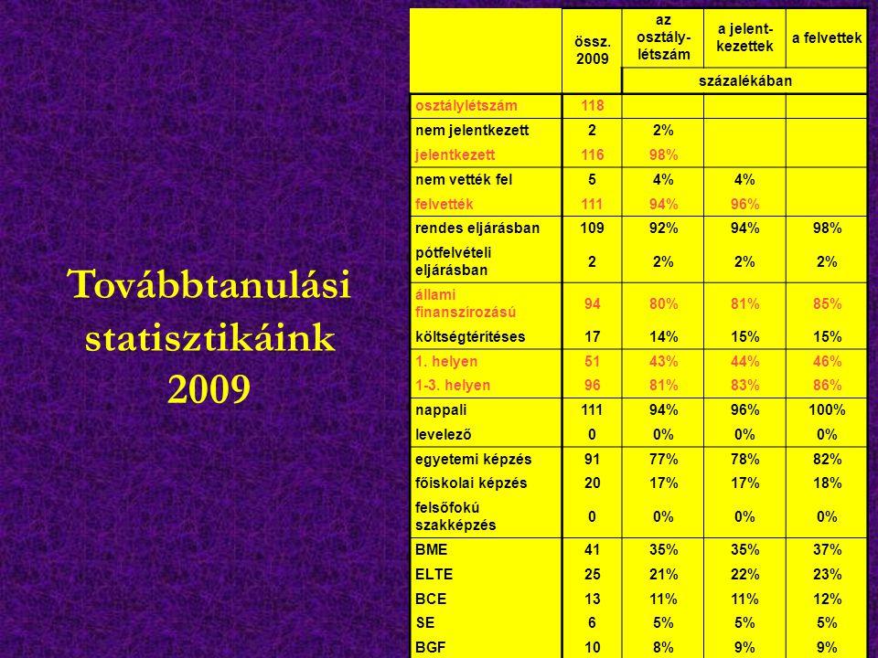 Továbbtanulási statisztikáink 2009 össz. 2009 az osztály- létszám a jelent- kezettek a felvettek százalékában osztálylétszám118 nem jelentkezett22% je
