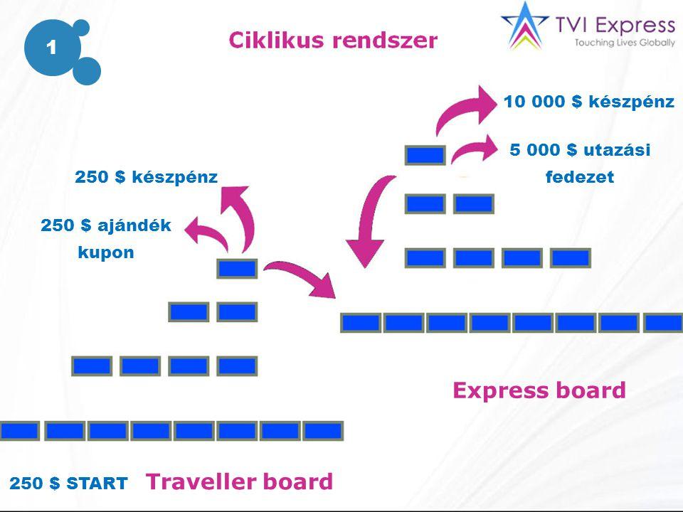 250 $ készpénz 250 $ ajándék kupon 10 000 $ készpénz 5 000 $ utazási fedezet Express board Traveller board 250 $ START 1